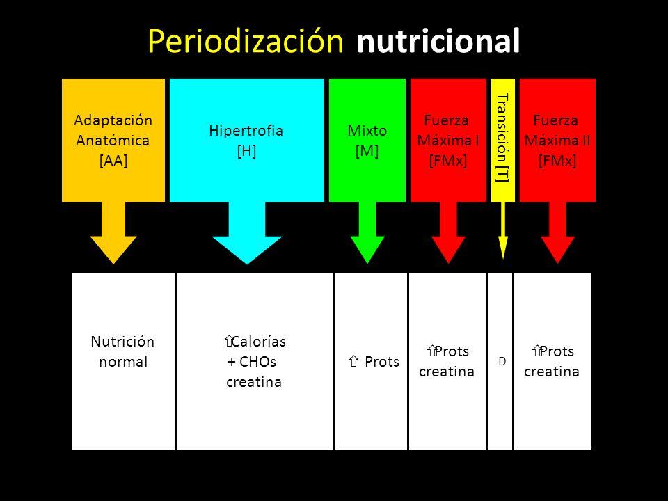 Periodización nutricional
