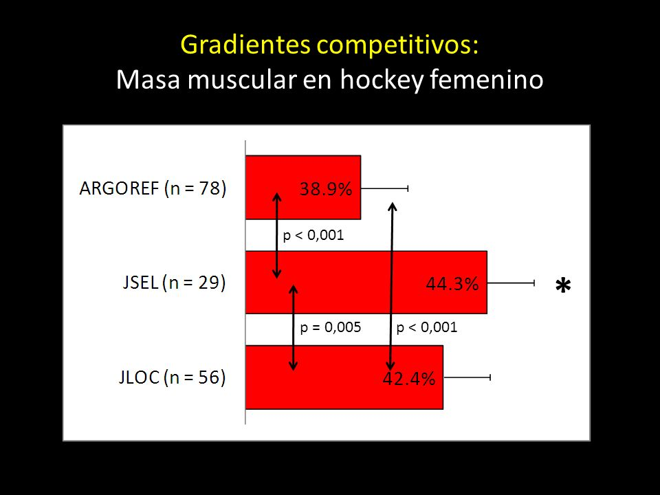 Gradientes competitivos: Masa muscular en hockey femenino