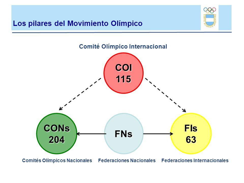 Los pilares del Movimiento Olímpico