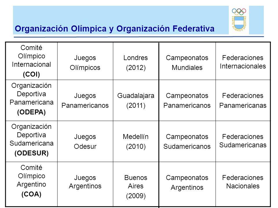 Organización Olímpica y Organización Federativa