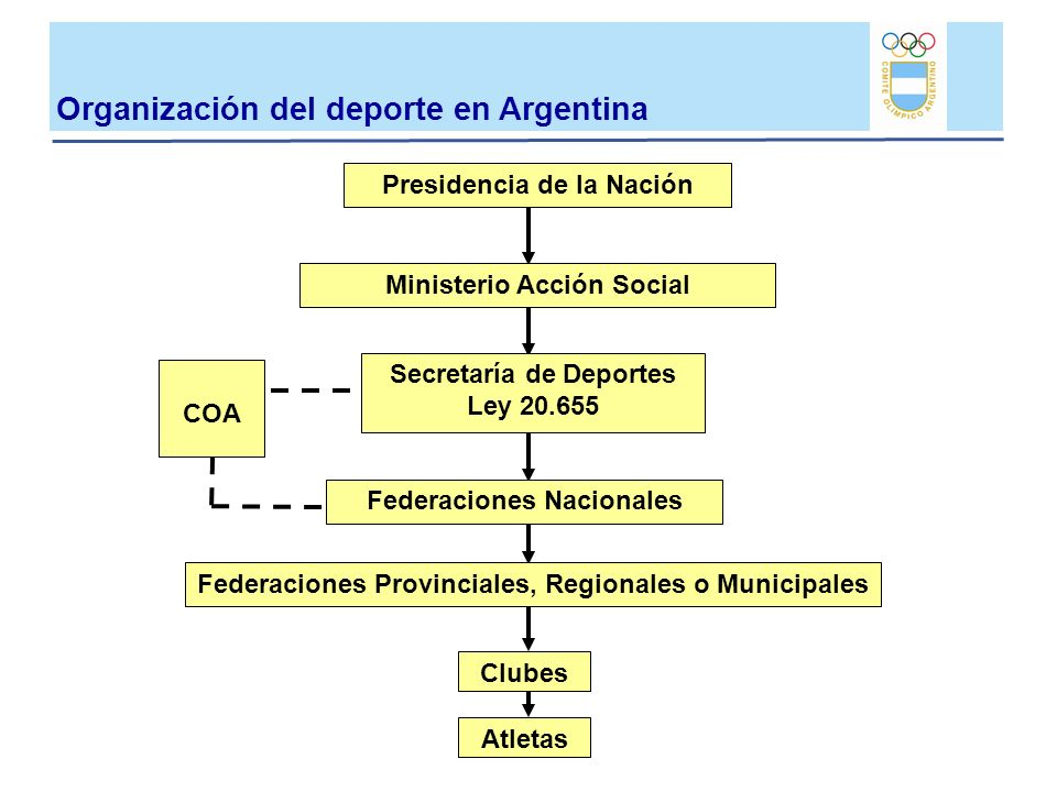 Organización del deporte en Argentina