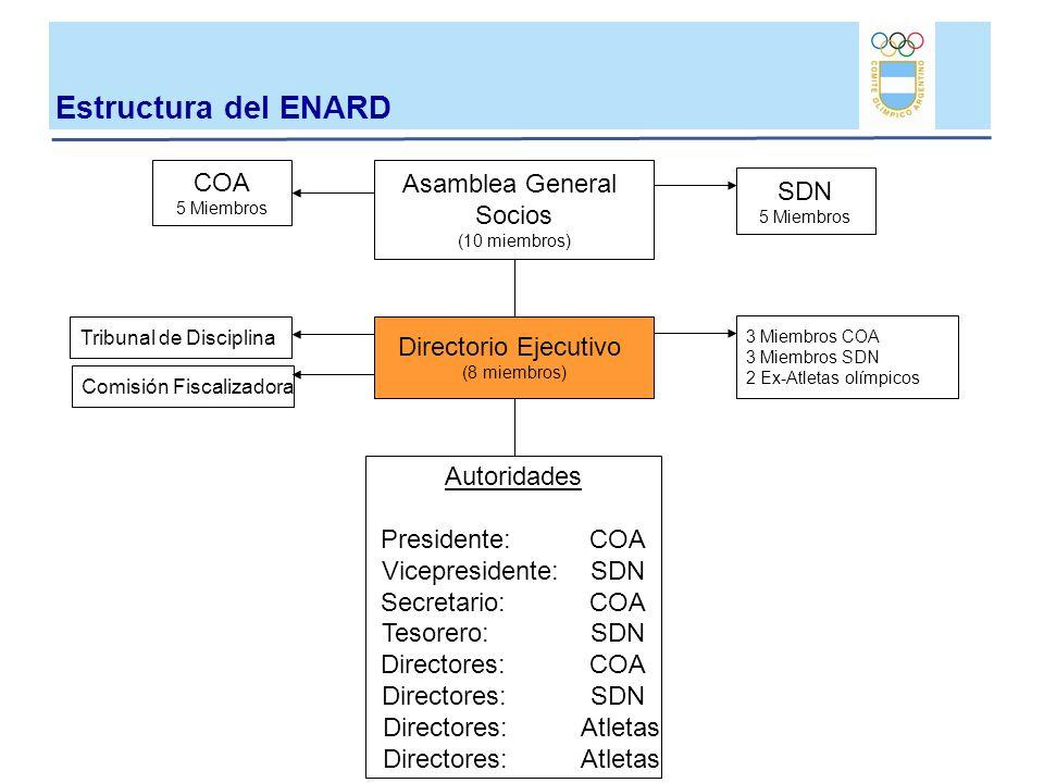 Estructura del ENARD COA Asamblea General Socios SDN
