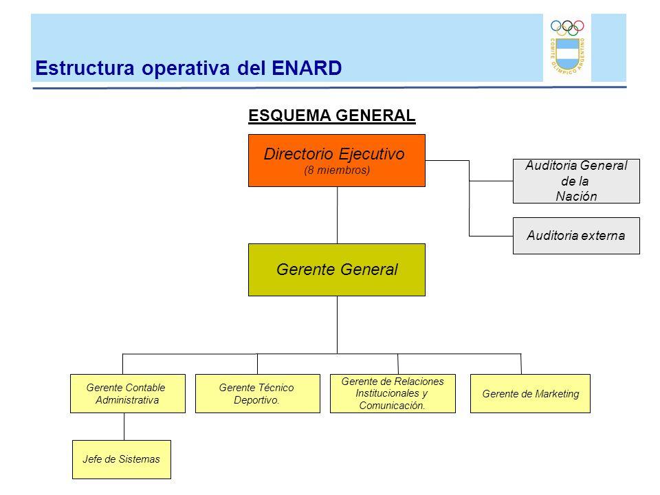 Estructura operativa del ENARD