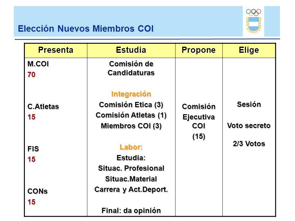 Elección Nuevos Miembros COI