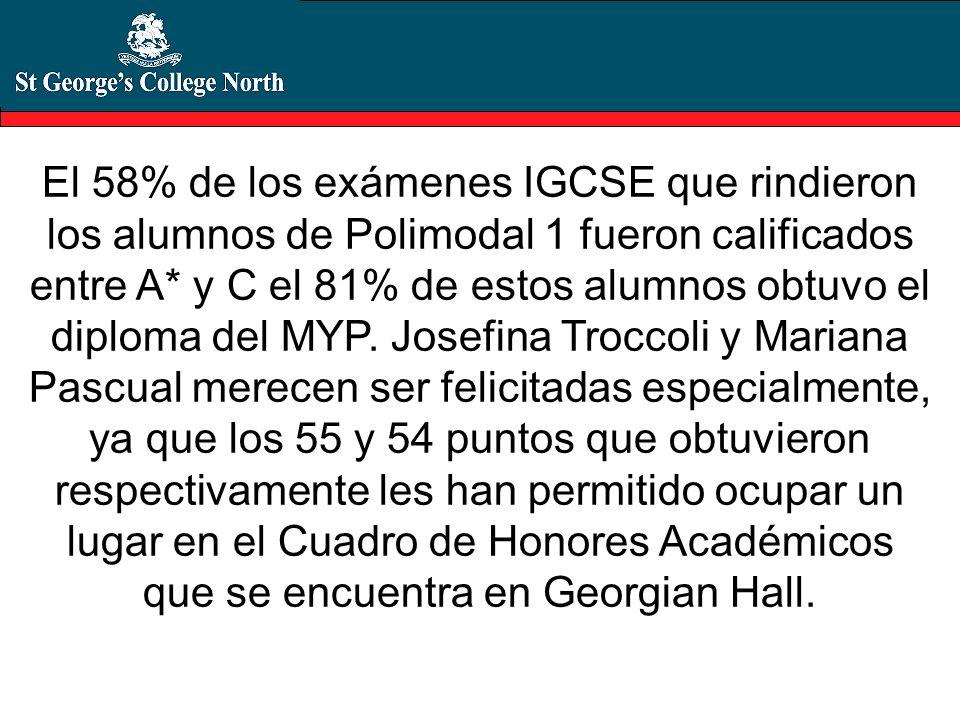 El 58% de los exámenes IGCSE que rindieron los alumnos de Polimodal 1 fueron calificados entre A* y C el 81% de estos alumnos obtuvo el diploma del MYP.