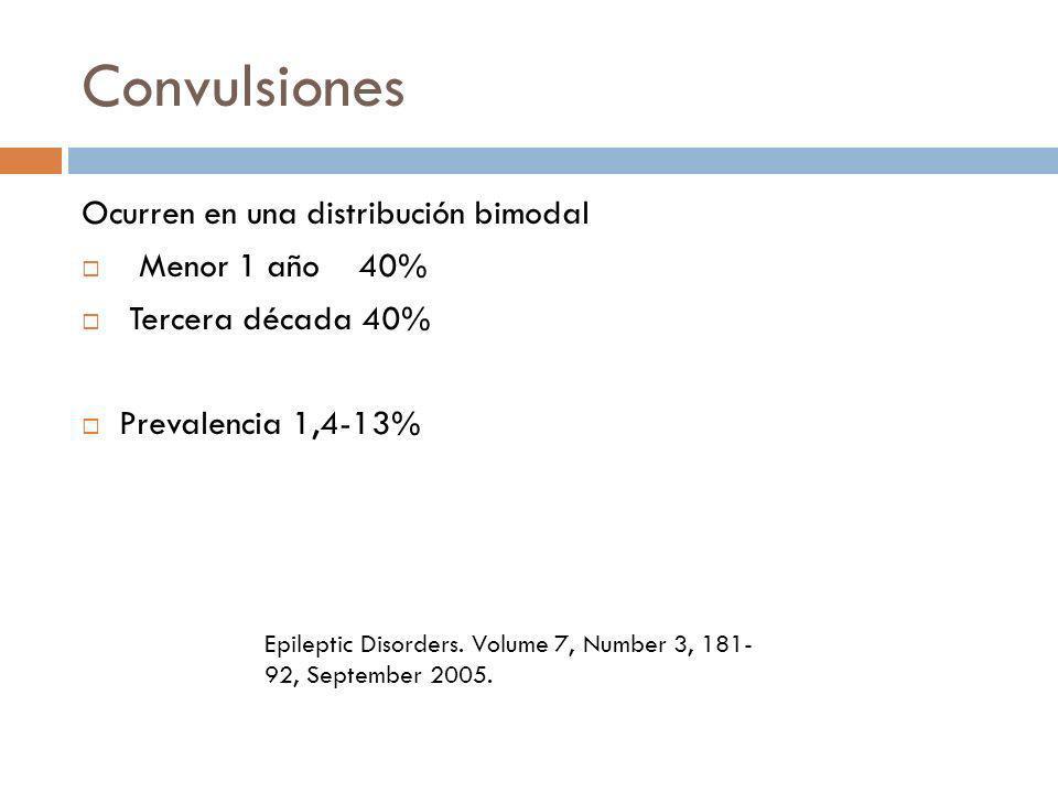 Convulsiones Ocurren en una distribución bimodal Menor 1 año 40%