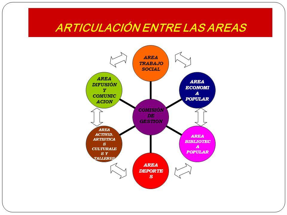 ARTICULACIÓN ENTRE LAS AREAS