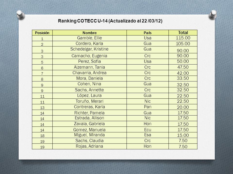 Ranking COTECC U-14 (Actualizado al 22 /03/12)