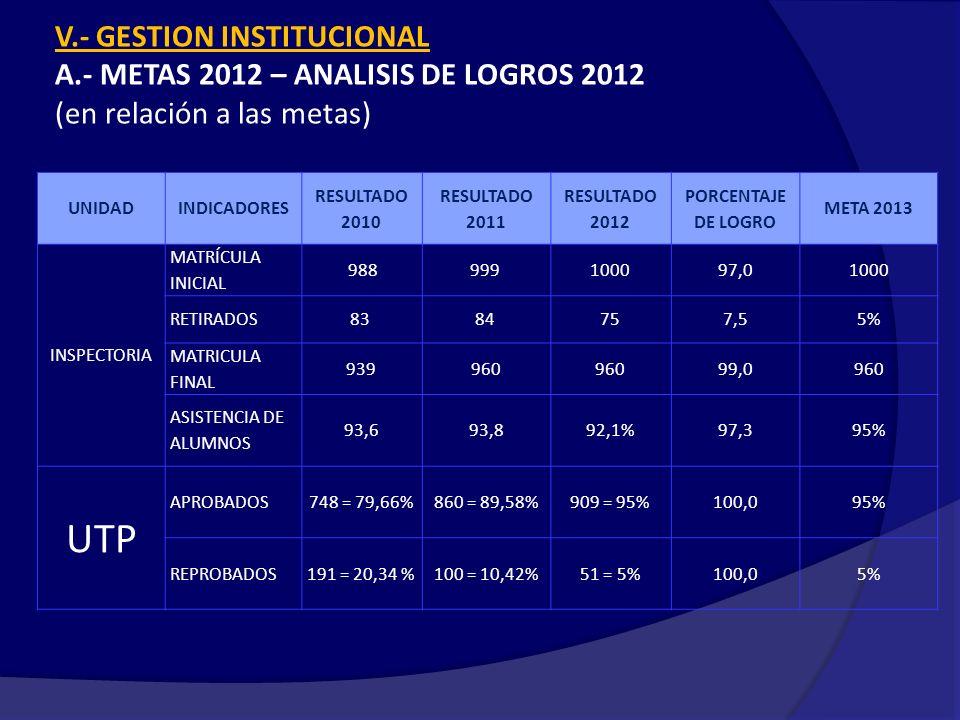 UTP V.- GESTION INSTITUCIONAL A.- METAS 2012 – ANALISIS DE LOGROS 2012