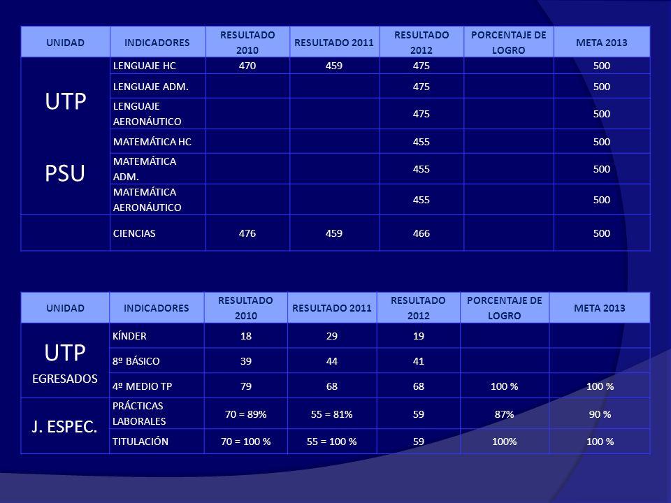 UTP PSU UTP J. ESPEC. EGRESADOS UNIDAD INDICADORES RESULTADO 2010