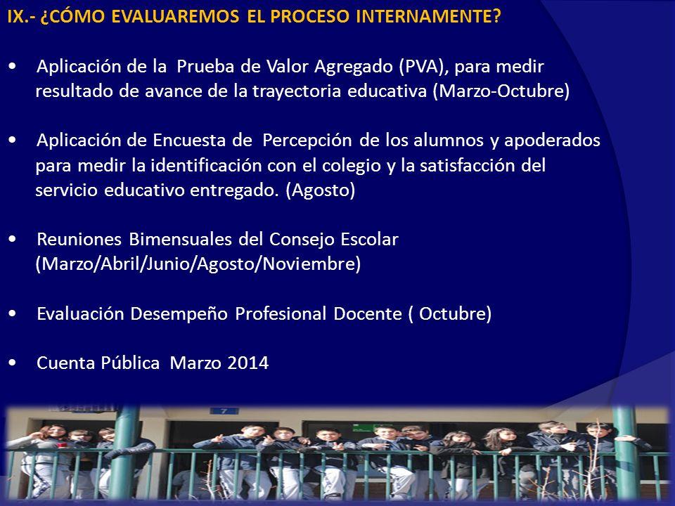 IX.- ¿CÓMO EVALUAREMOS EL PROCESO INTERNAMENTE
