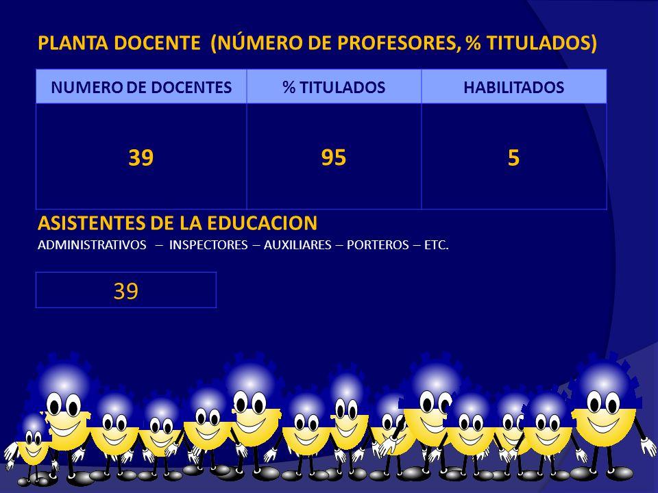39 95 5 39 PLANTA DOCENTE (NÚMERO DE PROFESORES, % TITULADOS)