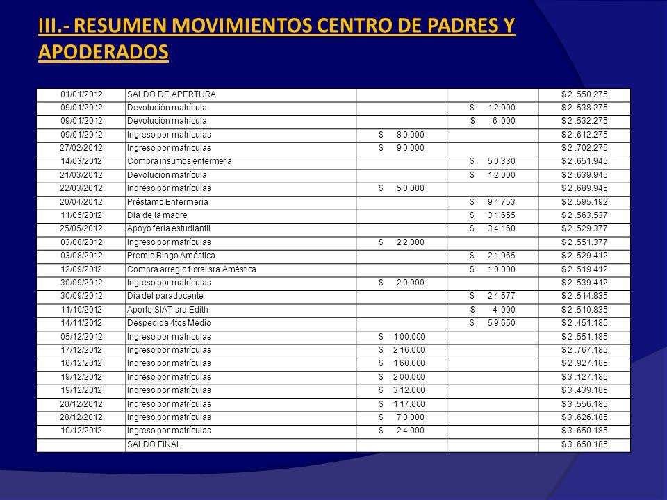 III.- RESUMEN MOVIMIENTOS CENTRO DE PADRES Y APODERADOS