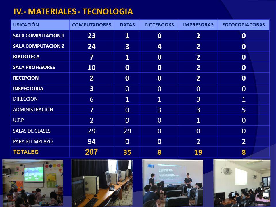 IV.- MATERIALES - TECNOLOGIA