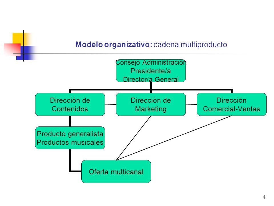 Modelo organizativo: cadena multiproducto
