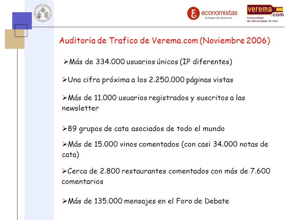 Auditoria de Trafico de Verema.com (Noviembre 2006)