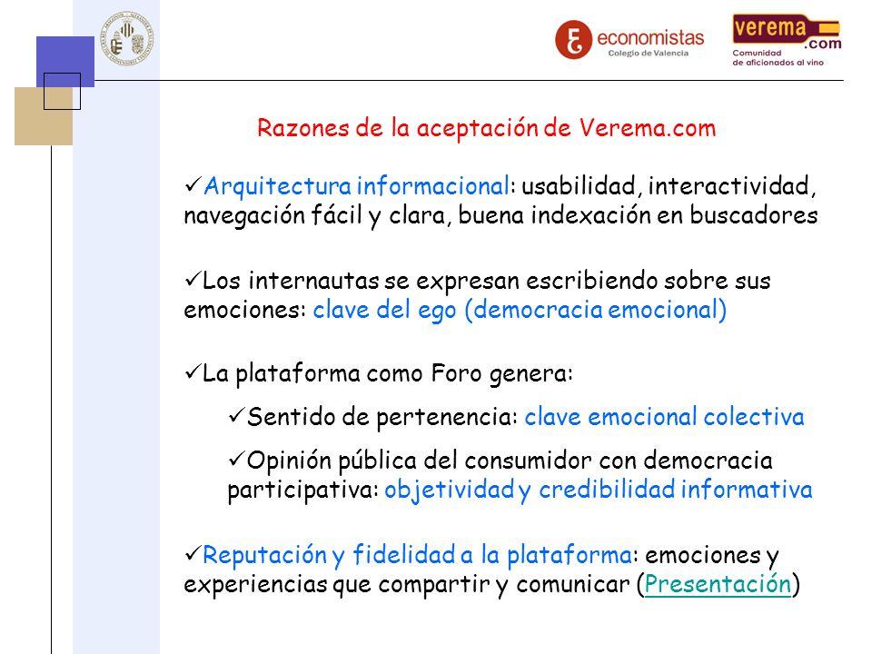 Razones de la aceptación de Verema.com