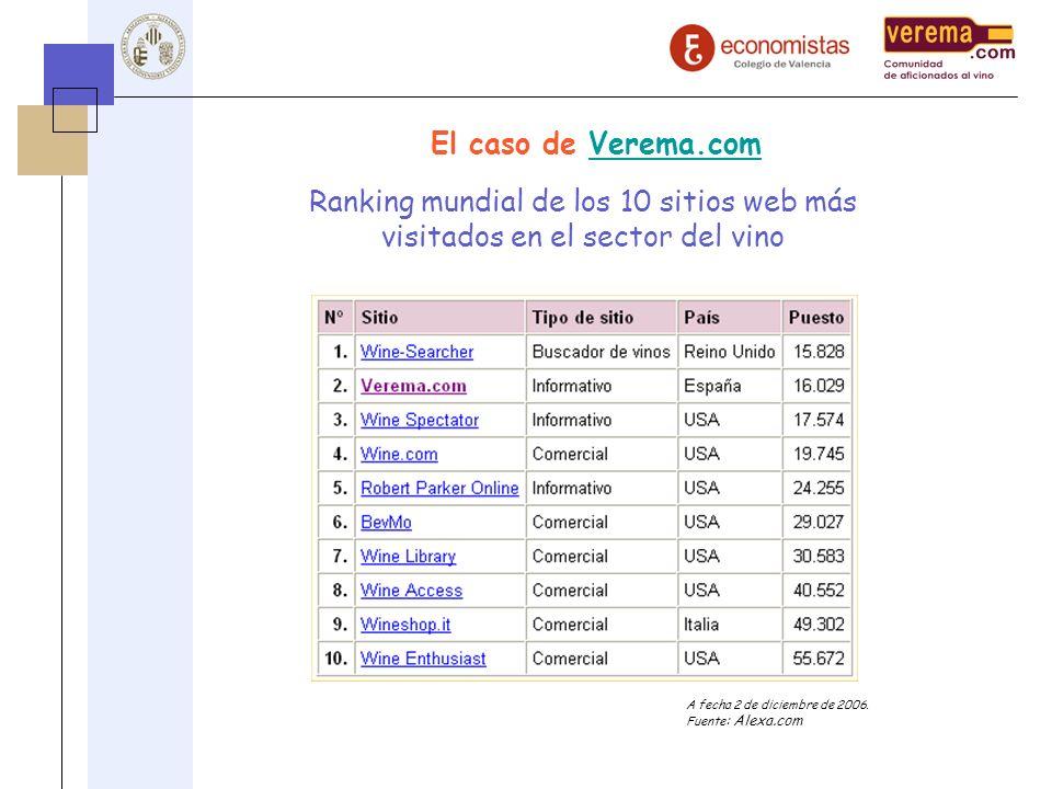 El caso de Verema.com Ranking mundial de los 10 sitios web más visitados en el sector del vino.