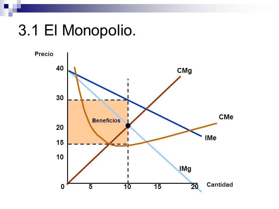 3.1 El Monopolio. 40 CMg CMe IMe IMg 30 20 15 10 5 10 15 20 Precio