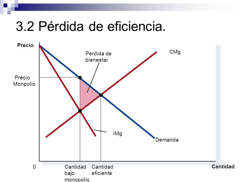 3.2 Pérdida de eficiencia. Precio IMg Demanda CMg Perdida de bienestar