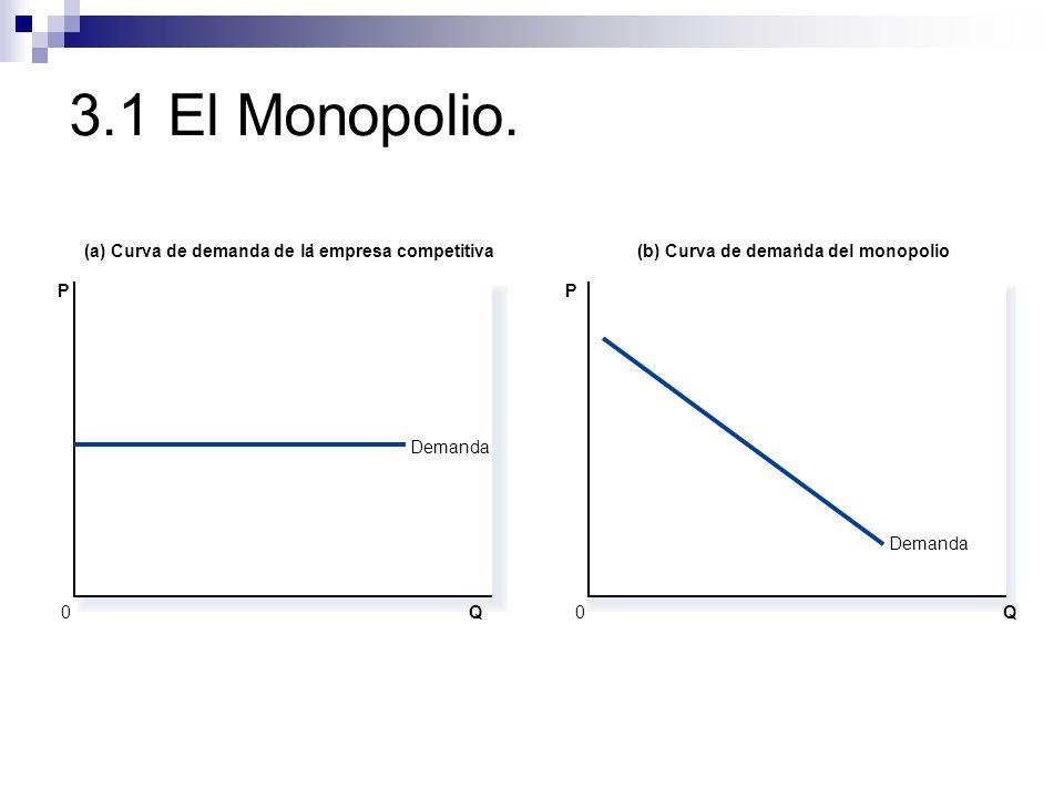3.1 El Monopolio. (a) Curva de demanda de la empresa competitiva '