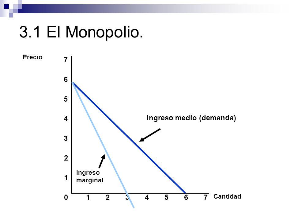 3.1 El Monopolio. 7 6 Ingreso medio (demanda) 5 4 3 2 1 1 2 3 4 5 6 7