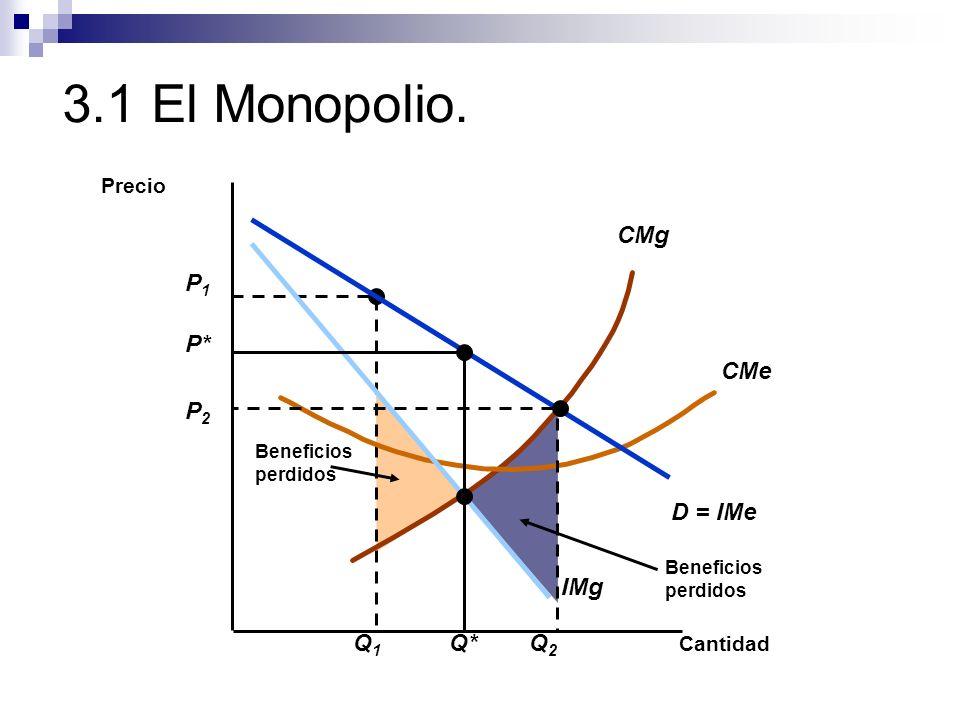 3.1 El Monopolio. CMg P1 Q1 P* Q* CMe P2 Q2 D = IMe IMg Precio