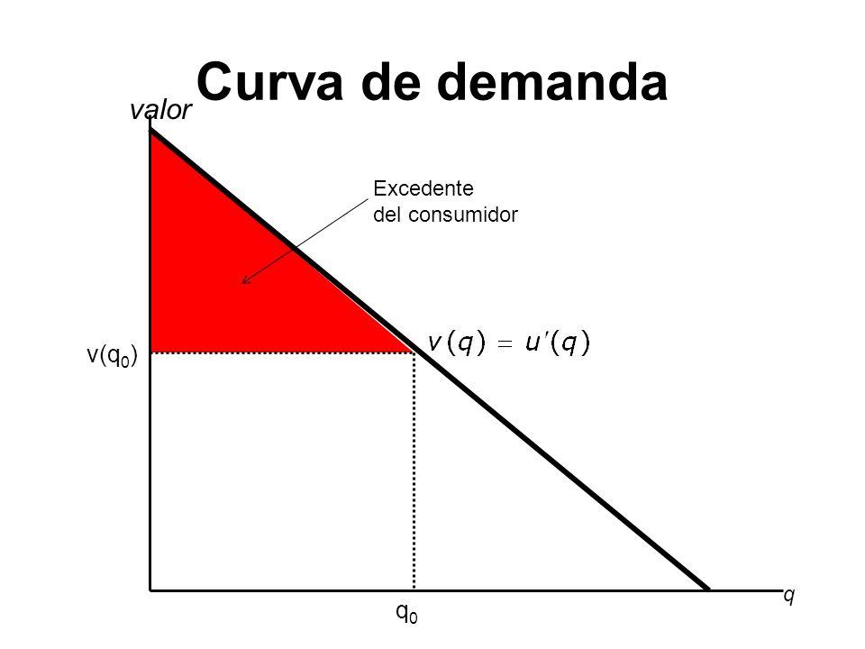 Curva de demanda valor Excedente del consumidor v(q0) q q0