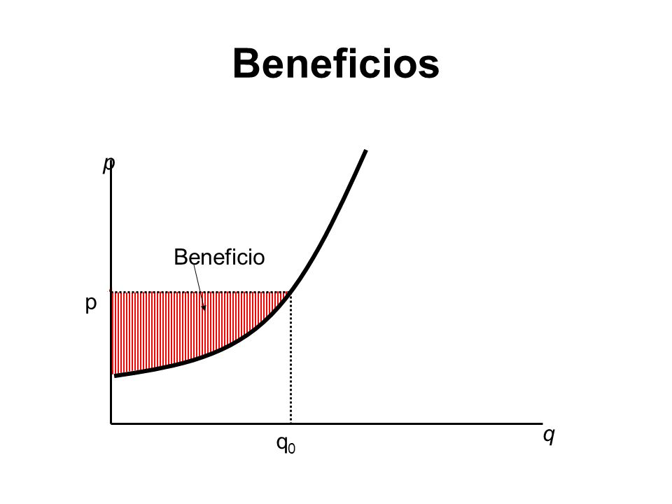 Beneficios q p q0 Beneficio