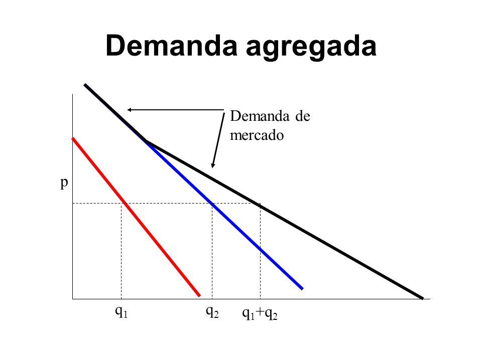 Demanda agregada p q1 q2 q1+q2 Demanda de mercado