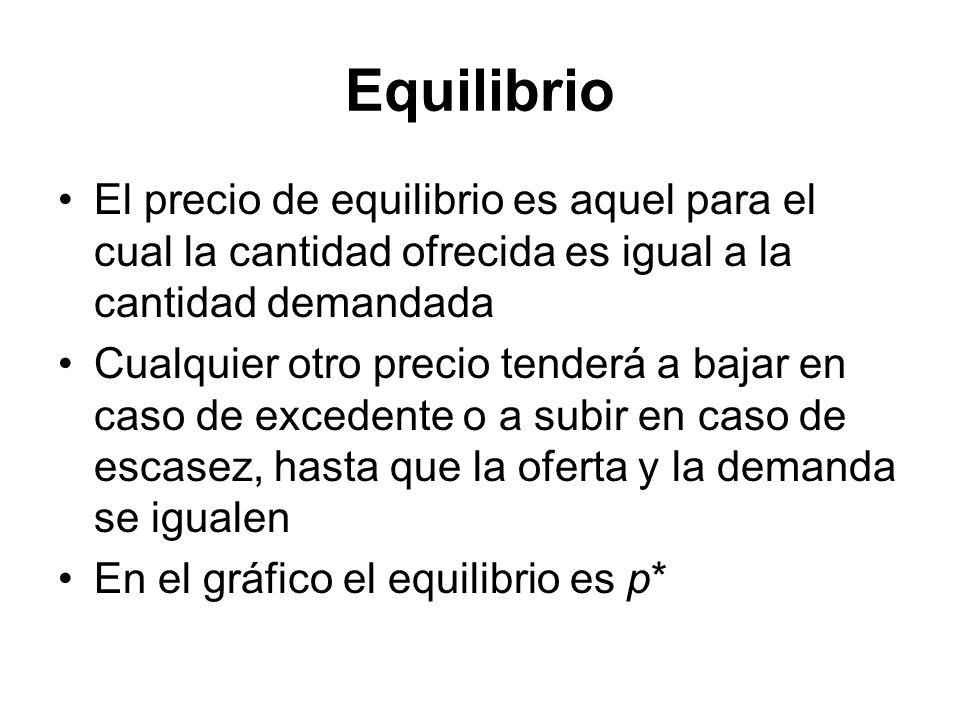 Equilibrio El precio de equilibrio es aquel para el cual la cantidad ofrecida es igual a la cantidad demandada.