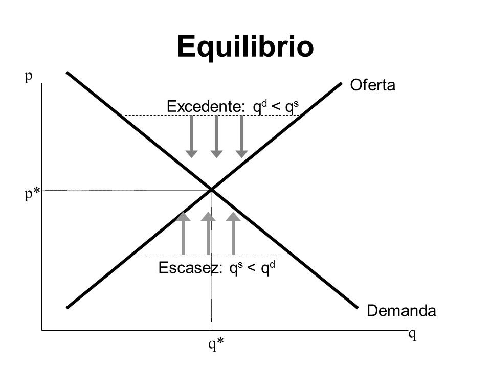 Equilibrio p Oferta Excedente: qd < qs p* Escasez: qs < qd