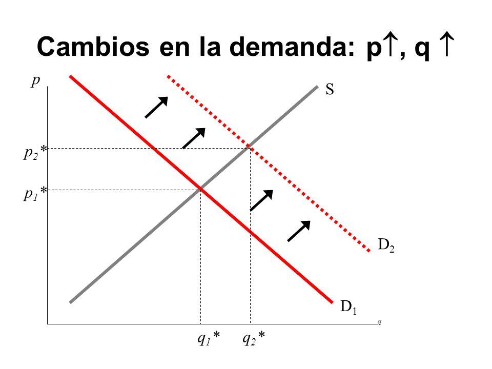 Cambios en la demanda: p, q 