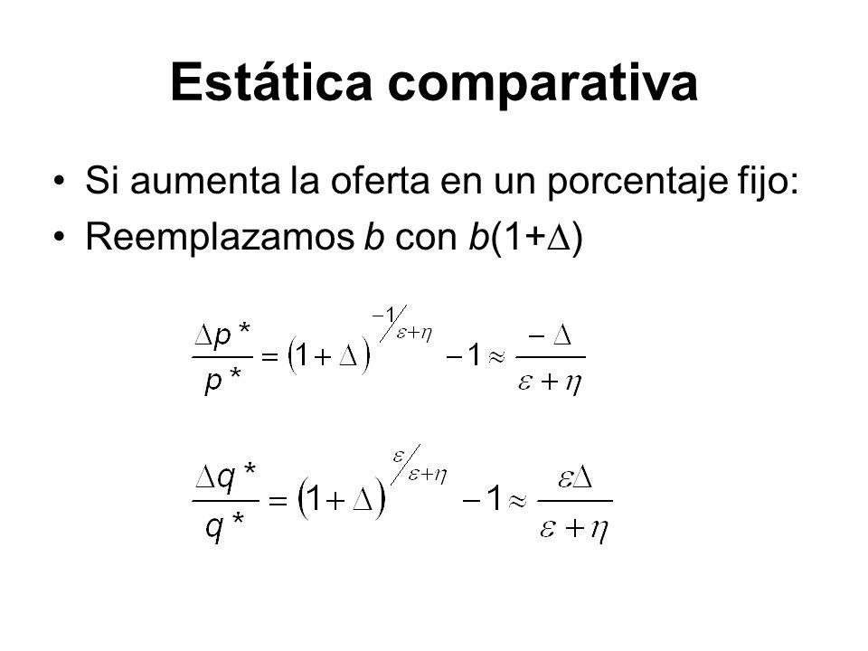 Estática comparativa Si aumenta la oferta en un porcentaje fijo: