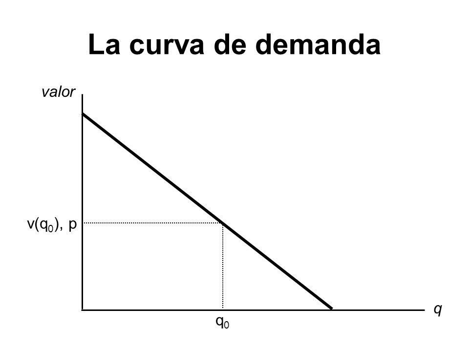 La curva de demanda valor v(q0), p q q0