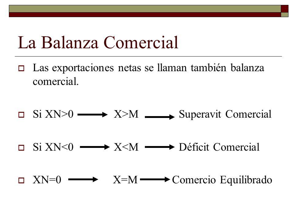 La Balanza Comercial Las exportaciones netas se llaman también balanza comercial. Si XN>0 X>M Superavit Comercial.