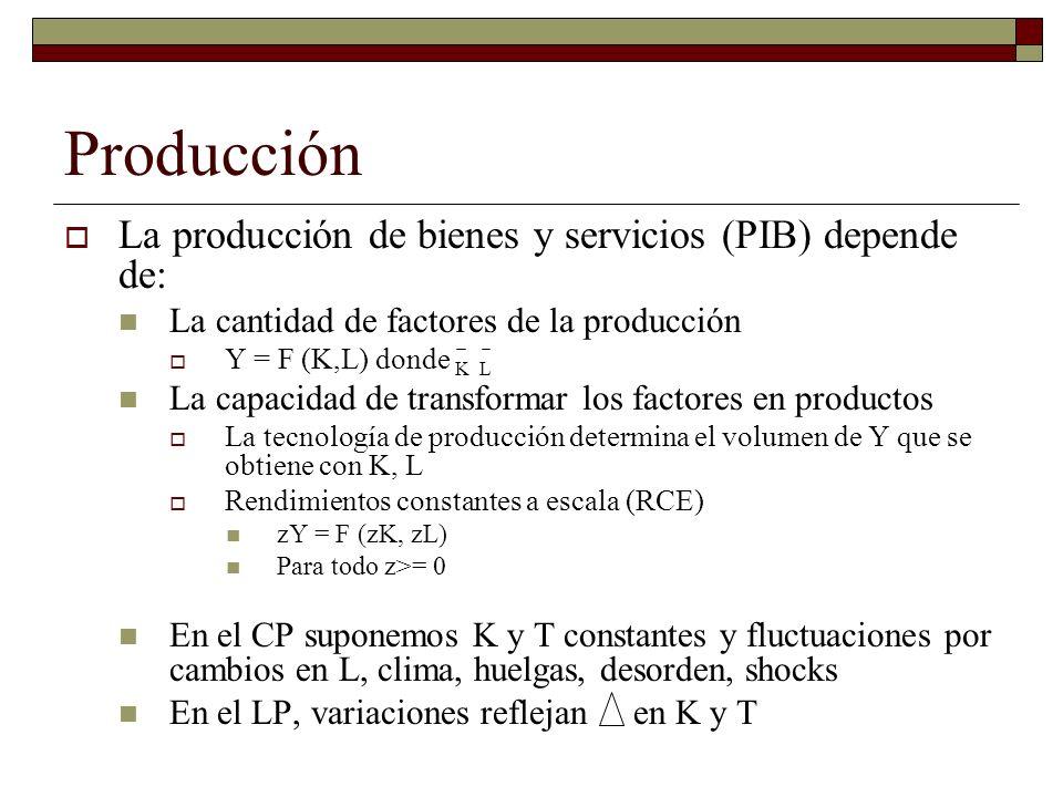 Producción La producción de bienes y servicios (PIB) depende de: