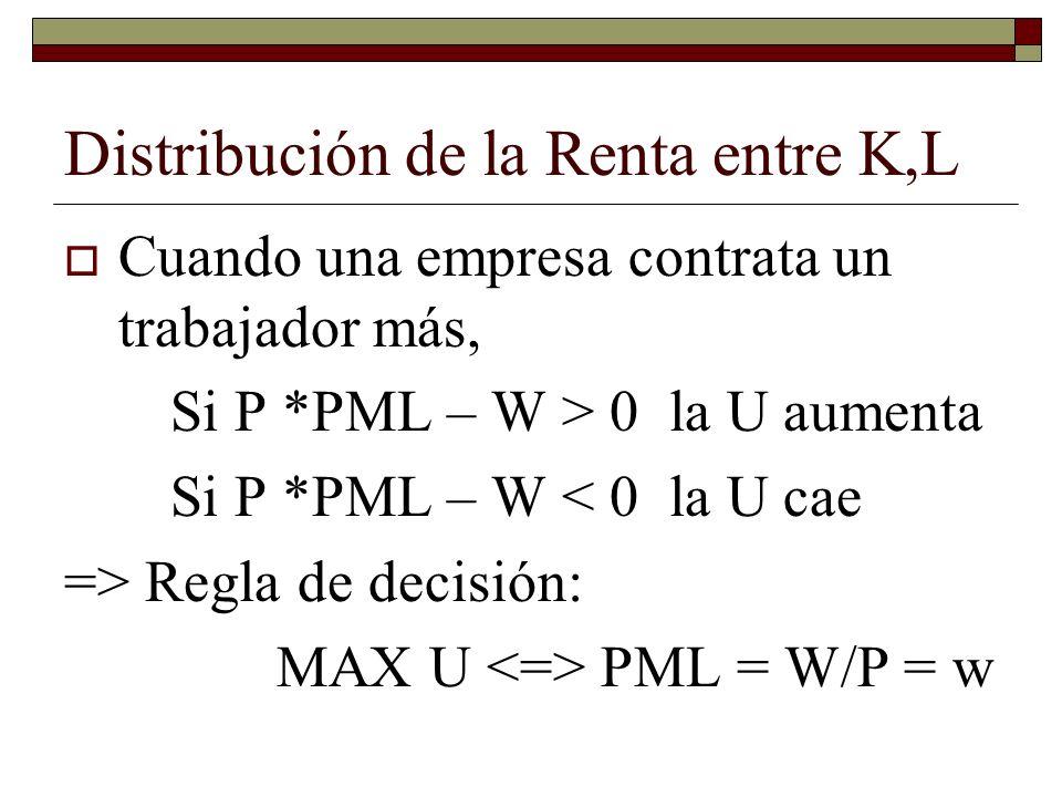 Distribución de la Renta entre K,L