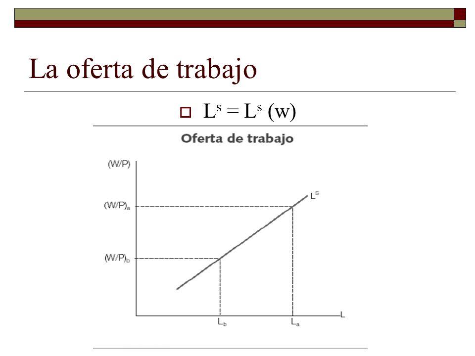 La oferta de trabajo Ls = Ls (w)