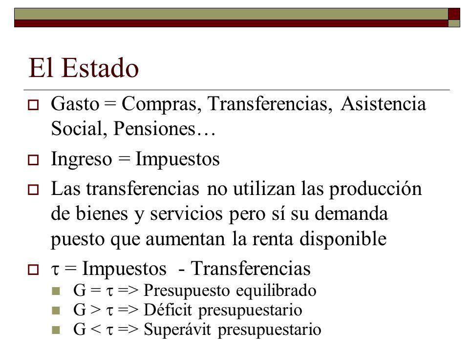 El Estado Gasto = Compras, Transferencias, Asistencia Social, Pensiones… Ingreso = Impuestos.