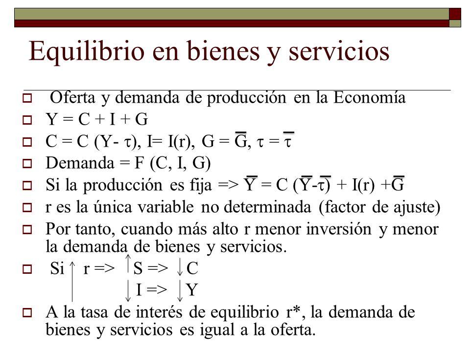 Equilibrio en bienes y servicios