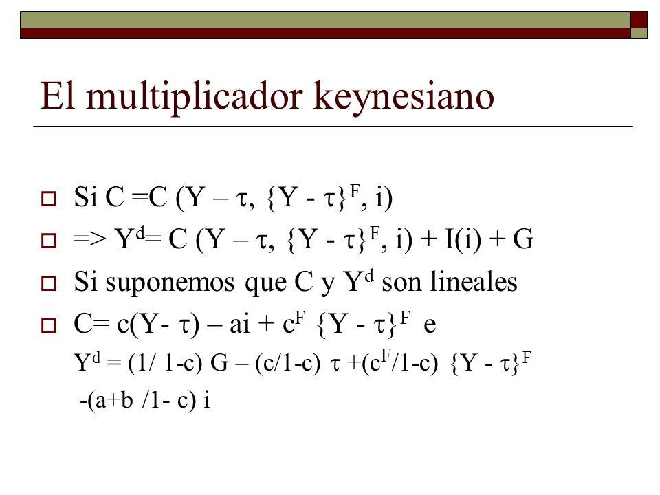 El multiplicador keynesiano