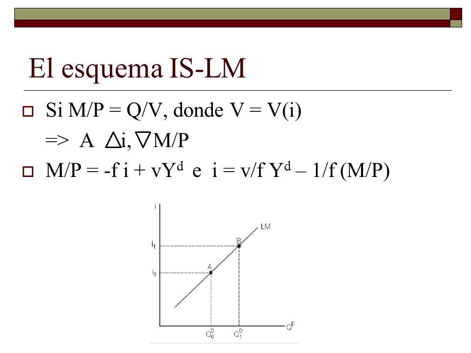 El esquema IS-LM Si M/P = Q/V, donde V = V(i) => A i, M/P