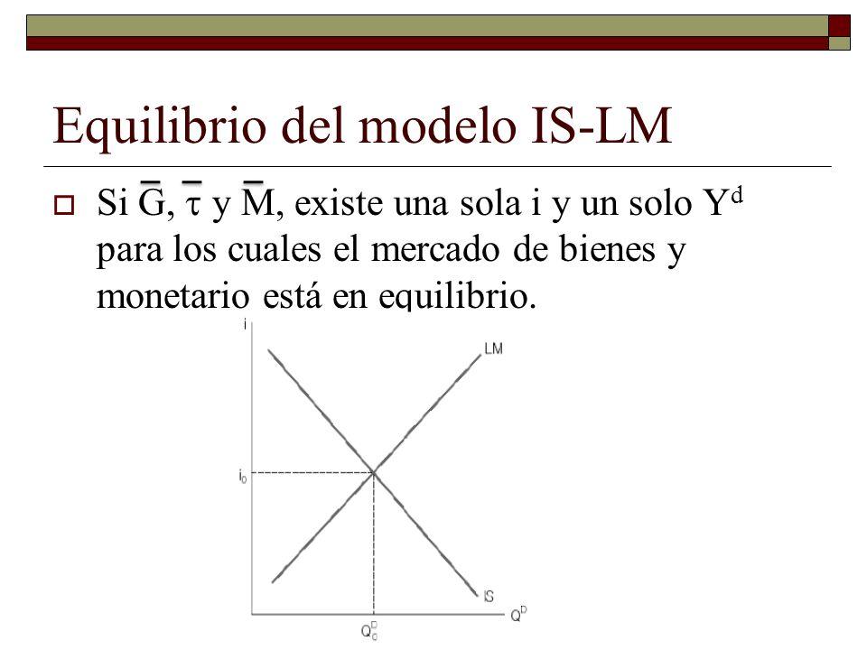 Equilibrio del modelo IS-LM