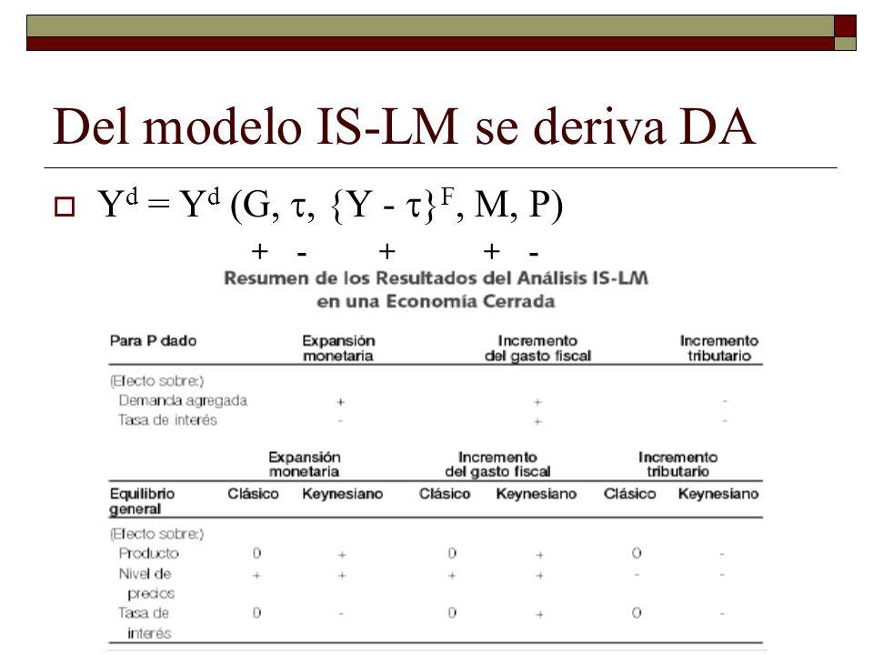 Del modelo IS-LM se deriva DA