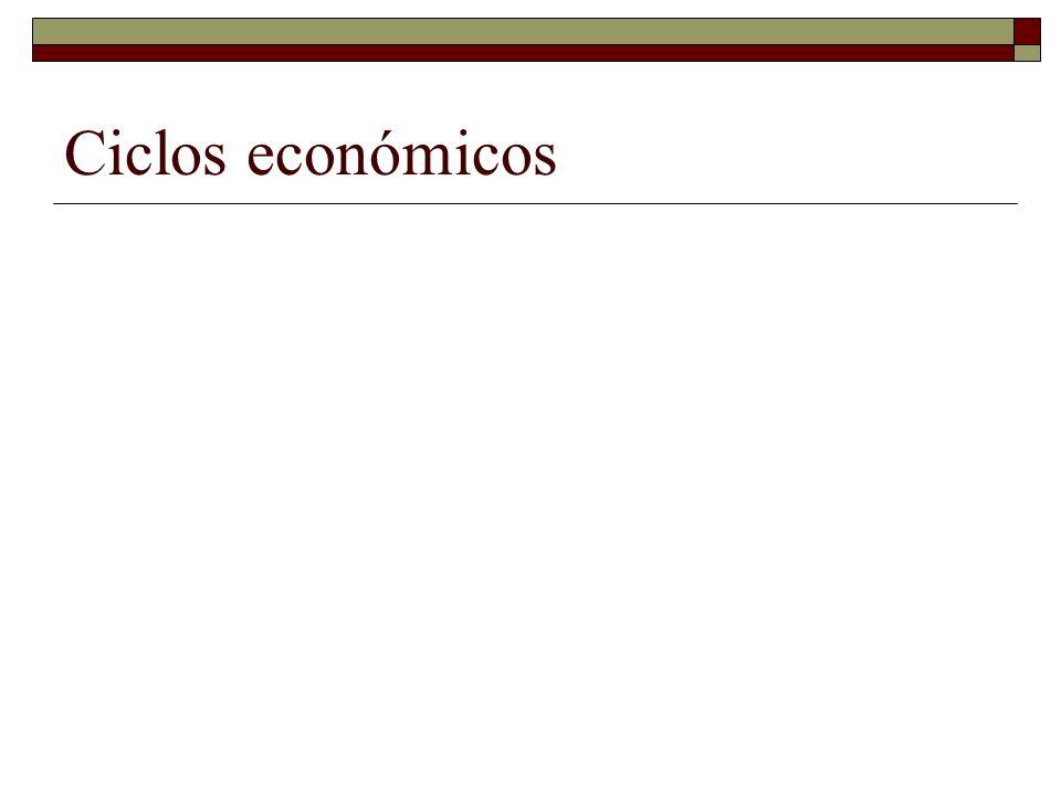 Ciclos económicos