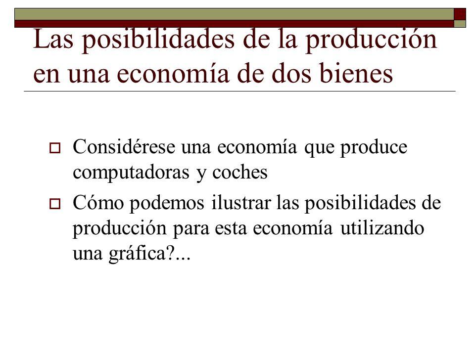 Las posibilidades de la producción en una economía de dos bienes