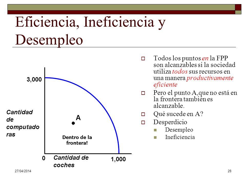 Eficiencia, Ineficiencia y Desempleo