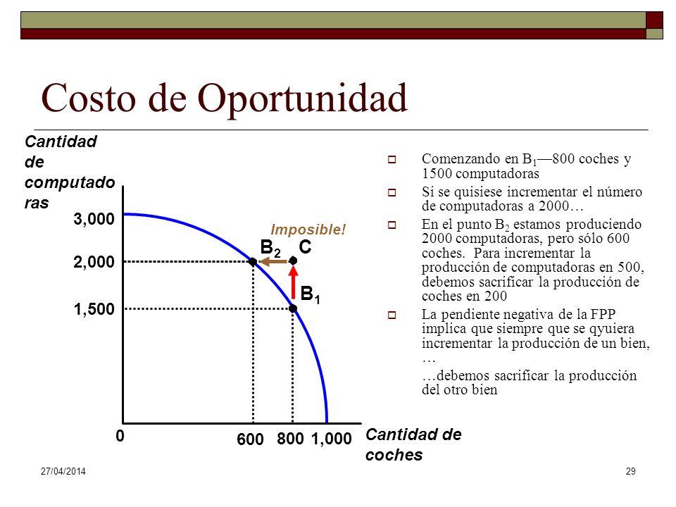 Costo de Oportunidad B2 C B1 Cantidad de computadoras 3,000 2,000