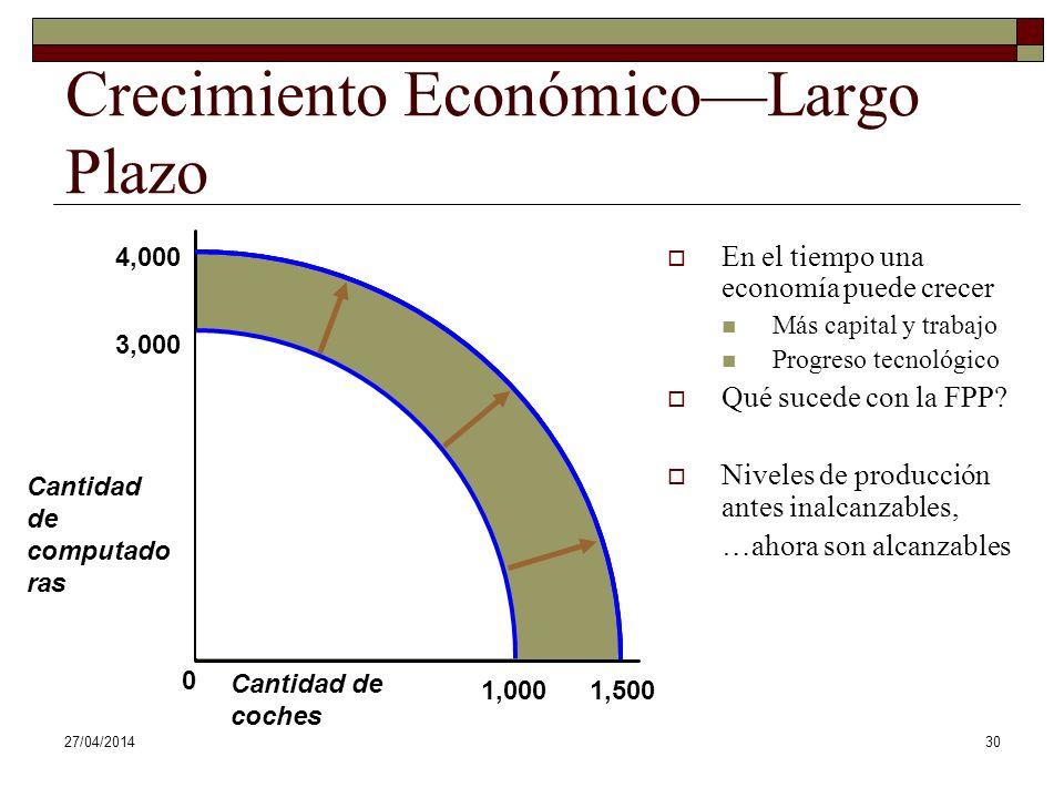 Crecimiento Económico—Largo Plazo